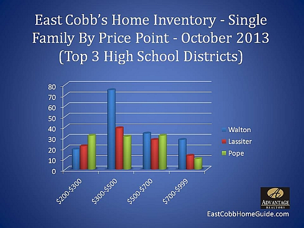 East Cobb Single Family Inventory Oct 2013